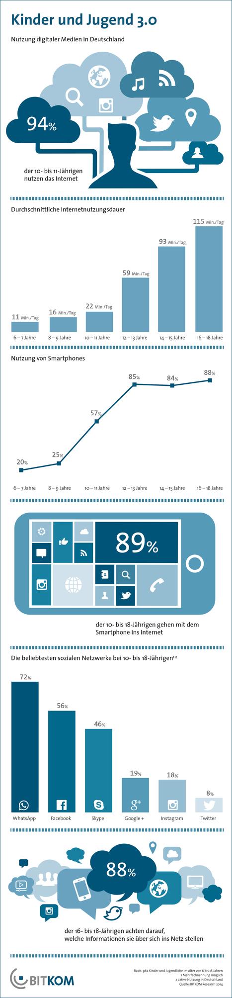Infografik: Smartphone und Internet gehören für Kinder zum Alltag | Linkdumping | Scoop.it