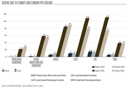 Global Warming: a new report on loss of life and global economic damage | green infographics | Scoop.it
