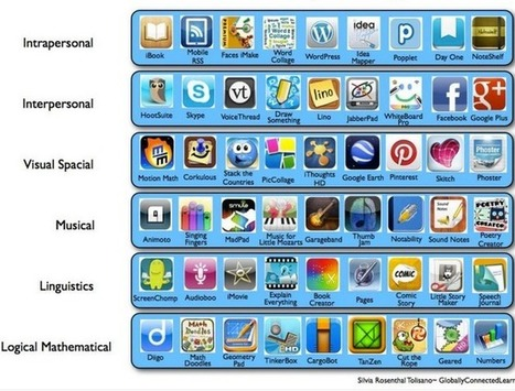 Multiple Intelligences Apps for The iPad | Renovación Universitaria en Lingüística | Scoop.it