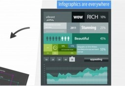Easel.ly Makes Infographics Easy and Beautiful - 10,000 Words | Infographics Universe | Scoop.it