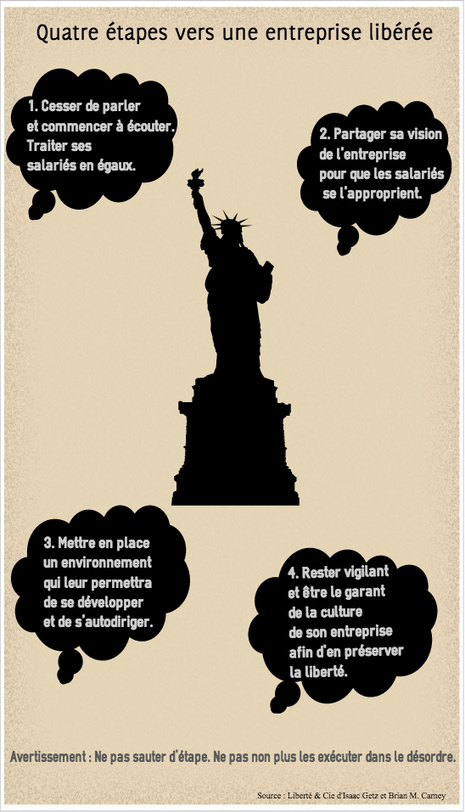 W.L. Gore, l'entreprise libre et sans chefs , une utopie?   Nouvelle Trace   Scoop.it