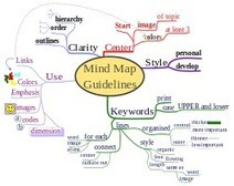 7 Reasons Why You Should Try Mind Mapping - Live Your Life On Purpose | Visual thinking | Scoop.it