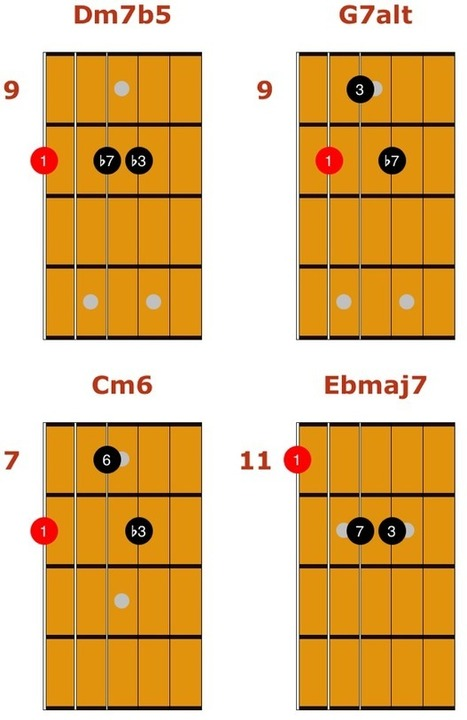Easy Jazz Chords for Guitar | Discovery Guitar World | Scoop.it