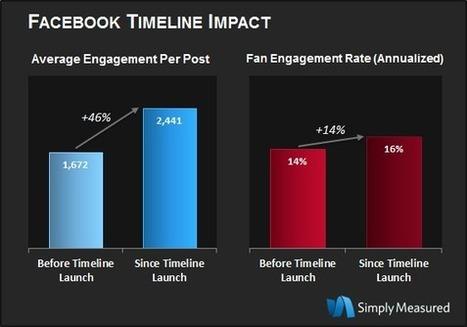 L'impact de la Timeline Facebook sur l'engagement des fans - Blog du modérateur   Digital easy   Scoop.it