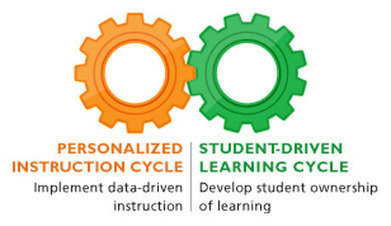 A Two-Gear Construct for Envisioning Blended Learning | ART: Personalisation for Transformed Engagement | Scoop.it