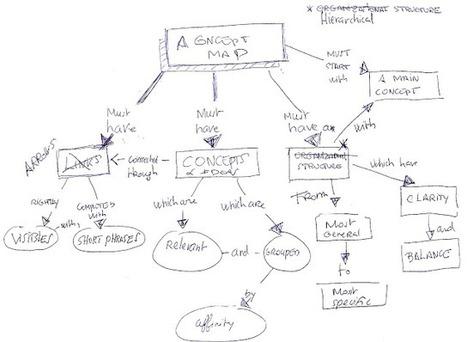 Visual Mapping: How to build a Concept Map using XMind | Penser, réfléchir, planifier avec la carte heuristique, les cartes conceptuelles | Scoop.it