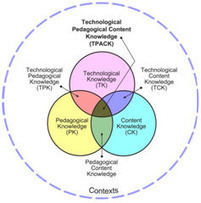 Stratégies d'intégration des TICE dans les pratiques d'enseignement | Formation et culture numérique - Thot Cursus | eLearning - entre pedagogies et technologies - between pedagogy et technology | Scoop.it