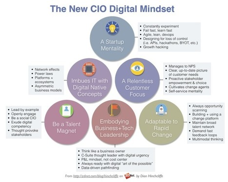 A new generation of CIO thinking emerges | ZDNet | disruptive technolgies | Scoop.it