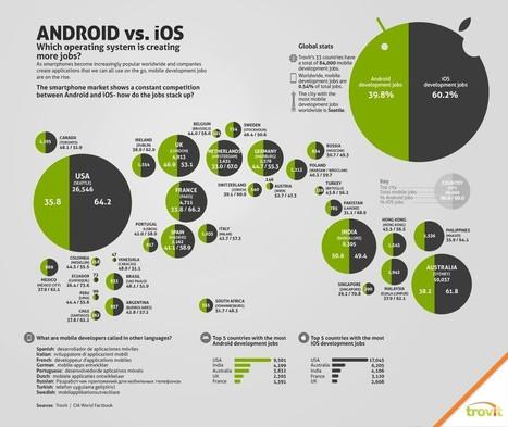 Desarrollador Android Vs Desarrollador iOS | ideup! - Diseño Web, Marketing Online, Experiencia de usuario, Desarrollo Web Drupal, Social Media | Aimaro 3.0 | Scoop.it