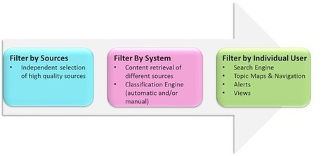 Filtering out the information noise in 3 steps! | Ethical Competitive Intelligence | Scoop.it