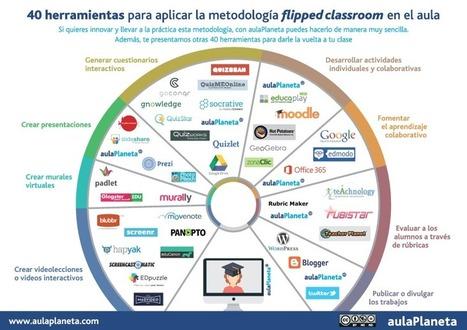 40 herramientas para aplicar Flipped ClassRoom en el aula #infografia #infographic #education   Aprendizaje por proyecto (PBL) y Formación Profesional   Scoop.it