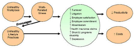 Center for the Promotion of Health in the New England Workplace   Wellness and Laughter   Scoop.it