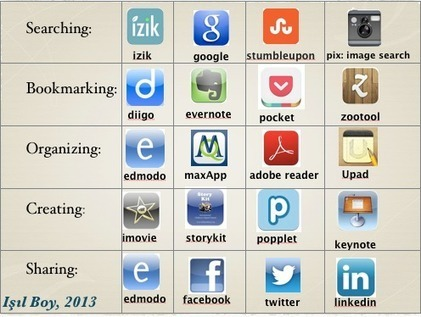 My Framework for Teaching with iPad Apps | iPad Apps | Scoop.it