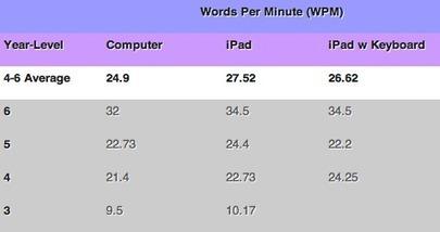 ¿Qué teclado es mejor? iPad o PC   iPad classroom   Scoop.it
