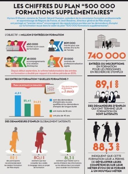 """Infographie : """"Les chiffres du plan """"500 000 formations supplémentaires""""   Sciences du numérique et e-education   Scoop.it"""