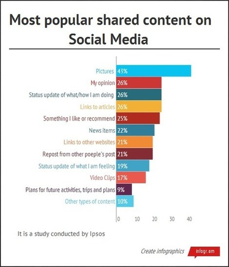What is the Most Popular Content Shared on Social Media? | Social Networks | Scoop.it