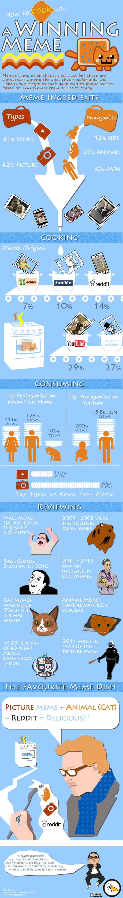 How to Create a Winning Meme [INFOGRAPHIC]   Docentes y TIC (Teachers and ICT)   Scoop.it