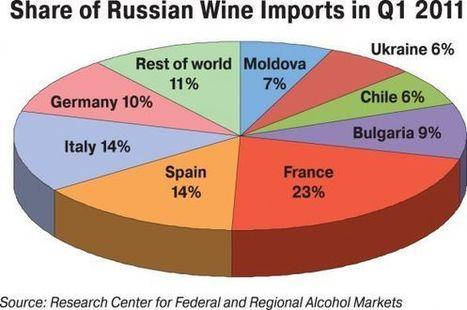 In Russia, Wine Culture Takes Root | Vitabella Wine Daily Gossip | Scoop.it