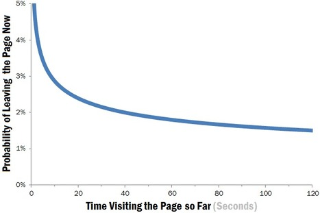 How Long Do Users Stay on Web Pages?   Online News Squared   Scoop.it