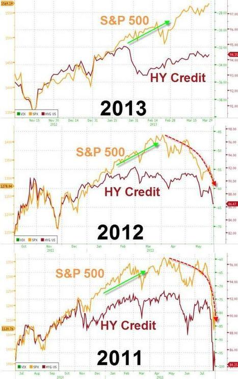 Just Twelve WTF Charts | Zero Hedge | Unusual Financial, some scoops to put some ideas in a right way | Scoop.it
