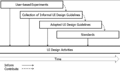 Toward Guidelines for Designing Handheld Augmented Reality in Learning Support   Daily Newspaper   Scoop.it