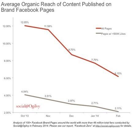 La Portée Organique Moyenne d'une Publication Facebook Serait de 6,15% | Facebook pour les entreprises | Scoop.it