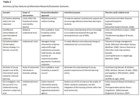 Connectivism: Its place in theory-informed research and innovation in technology-enabled learning | Bell | The International Review of Research in Open and DistanceLearning | 21st Century Education - USA | Scoop.it