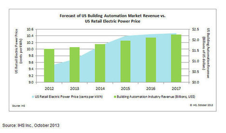 Building Automation Growth Predicted to Surge in US - Buildings   ESI Electrical Group   Scoop.it