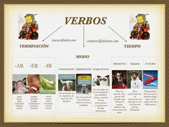 Aprender español con Delearte: Gramática: ¿De qué hablamos cuando hablamos de verbos? | ELE Spanish as a second language | Scoop.it