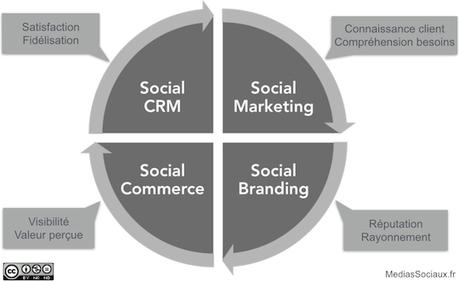Mythes et réalités du social commerce, version 2013 - MediasSociaux.fr   Social Media and web-marketing   Scoop.it