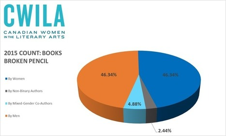 2015 CWILA Count Numbers | CWILA: Canadian Women In The Literary Arts | Canadian literature | Scoop.it