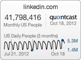 linkedin.com's audience profile on Quantcast | Business Growth and Operations | Scoop.it