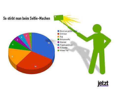 So tödlich können Selfies sein | picturing the social web | Scoop.it