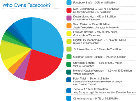 Facebook's Value Worth $50 Billion: Who, What, And Why? | Social Networks & Social Media by numbers | Scoop.it