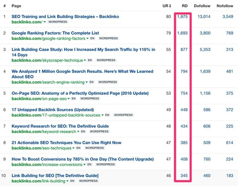 Want to Know the Search Traffic Secrets from 106 of the Most Popular Blogs? | Business and Marketing | Scoop.it