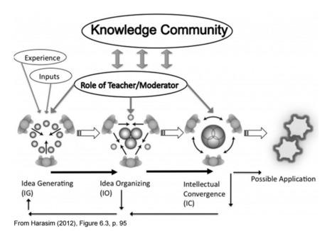 Teoria da aprendizagem colaborativa on-line, ou OCL (Harasim) | Ensino, Aprendizagem & Tecnologia | Scoop.it