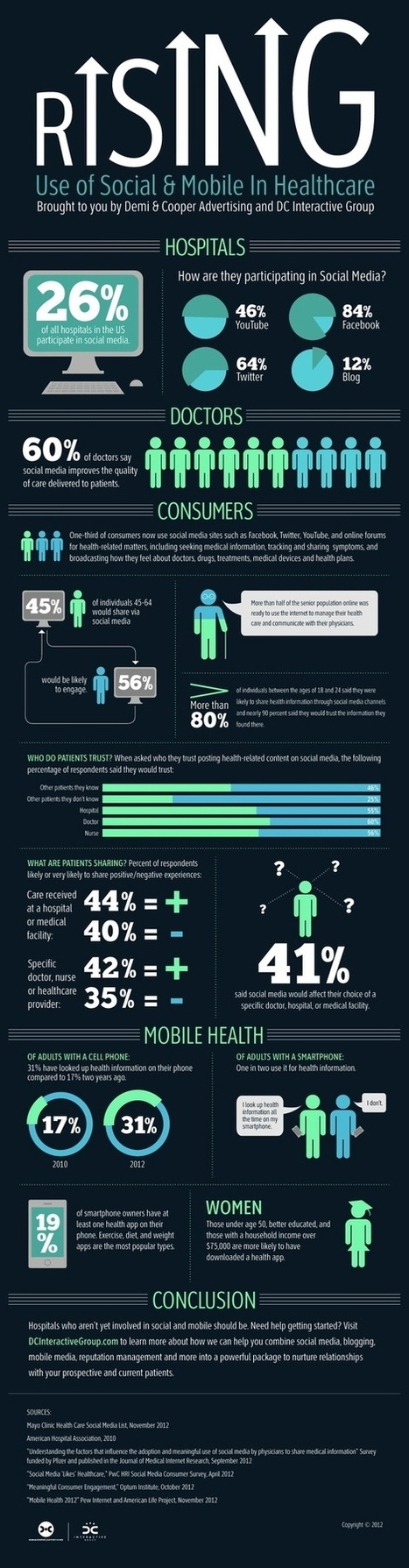 Rising Use of Social and Mobile in Healthcare | healthcare technology | Scoop.it