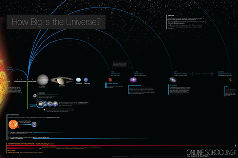 The Size of the Universe | Infographics | Scoop.it