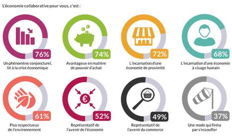 L'e-commerce à l'heure de la consommation collaborative | Comportement durable | Scoop.it