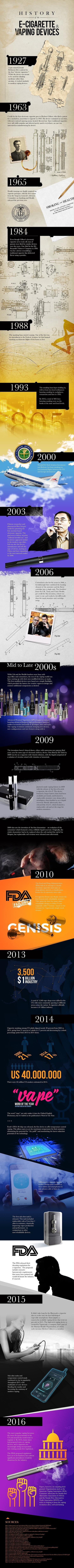 History of E-Cigarettes and Vaping Devices | All Infographics | Scoop.it