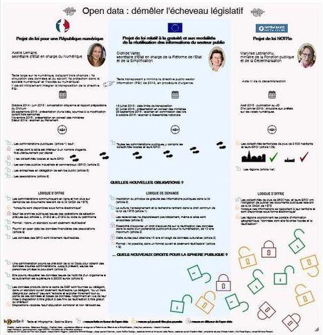 [Poster] Open data : démêler l'écheveau législatif | Logiciels libres,Open Data,open-source,creative common,données publiques,domaine public,biens communs,mégadonnées | Scoop.it