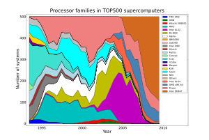Supercomputer - Wikipedia, the free encyclopedia | Supercomputers | Scoop.it