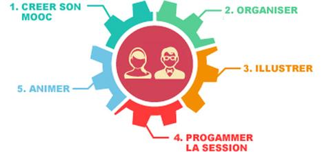 Vous êtes enseignant ou pas au : college, lycée ou en prépa ? créer votre MOOC en 5 étapes c'est possible | | À l'école au 21e siècle | Scoop.it