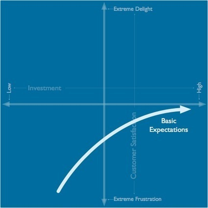 Understanding the Kano Model - A Tool for Sophisticated Designers | Meaningful Changes - Leadership and Customer Conversations matters | Scoop.it