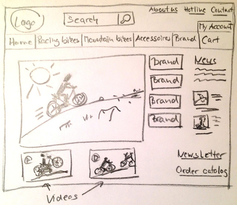 Designing Screens Using Cores and Paths - Boxes and Arrows: The design behind the design   UXploration   Scoop.it
