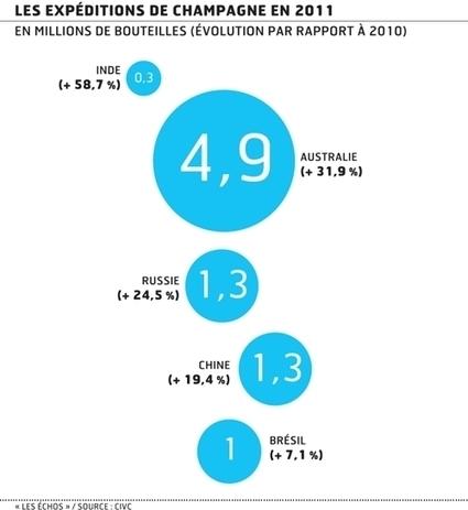 Les marchés lointains tirent la croissance du champagne | champagne & marketing | Scoop.it
