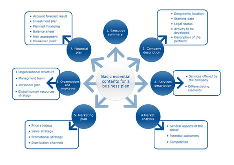 Business Plan I: Key Elements   European Commission