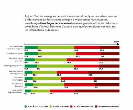 Les Français jugent les marques de plus en plus intrusives   Marketing et Numérique scooped by Médoc Marketing   Scoop.it