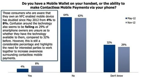 Just 8% of consumers have used mobile payments: report | Digital-News on Scoop.it today | Scoop.it