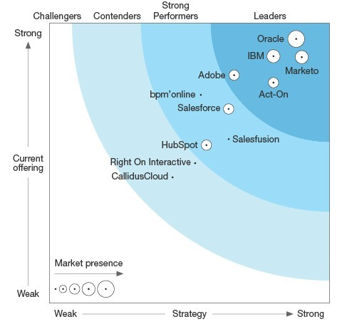 forrester marketing automation FREE] The Forrester Wave™: Lead-To-Reven...